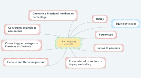 Mind Map: Ch-8 Comparing Quantities