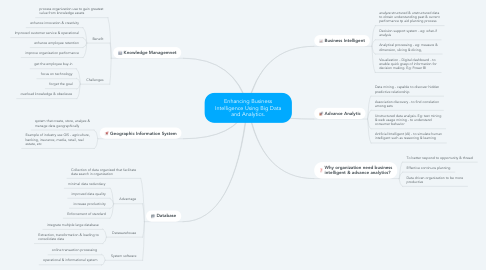 Mind Map: Enhancing Business Intelligence Using Big Data and Analytics.