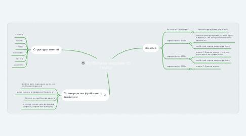 Mind Map: Футбольная академия SD FAMILY