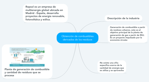 Mind Map: Obtención de combustibles derivados de los residuos