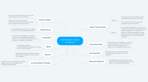 Mind Map: Stakeholders Chassé Introduceé