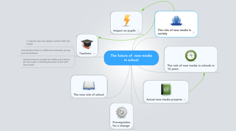 Mind Map: The future of  new media in school