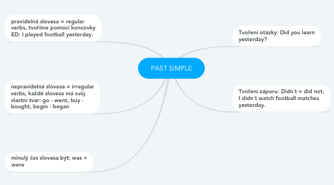 Mind Map: PAST SIMPLE