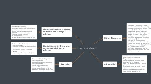 Mind Map: Hormoonklieren