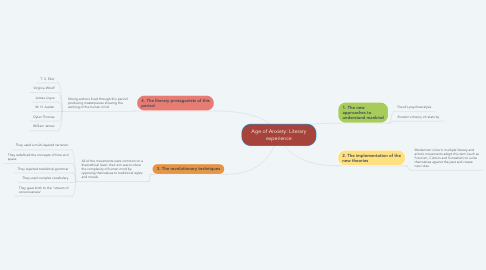 Mind Map: Age of Anxiety: Literary experience
