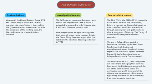 Mind Map: Age of Anxiety (1901-1949)