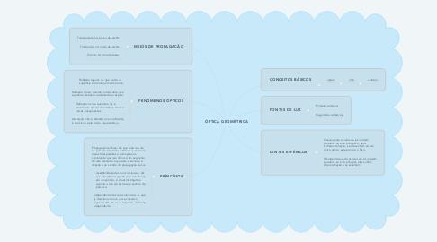 Mind Map: ÓPTICA GEOMÉTRICA