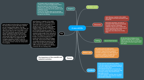 Mind Map: A new old life