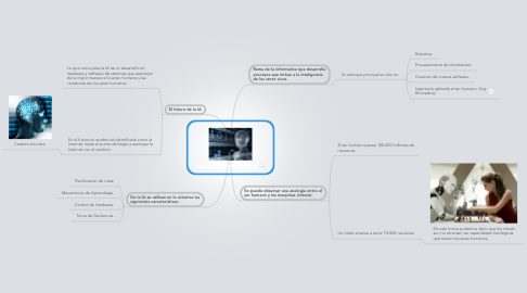 Mind Map: Inteligencia Artificial (IA).