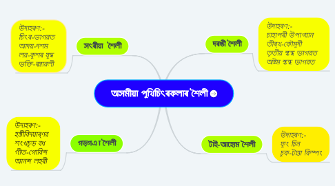 Mind Map: অসমীয়া পুথিচিত্ৰকলাৰ শৈলী