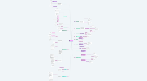 Mind Map: My Mind Map  Uas Analisis Laporan Keuangan