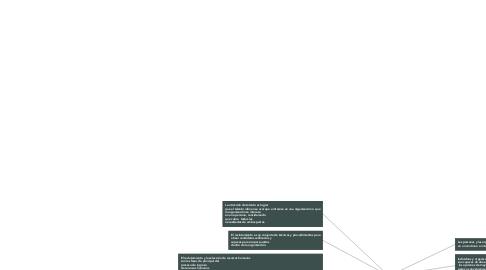 Mind Map: Proceso De Atracción, Reclutamiento, Selección  y contratación.