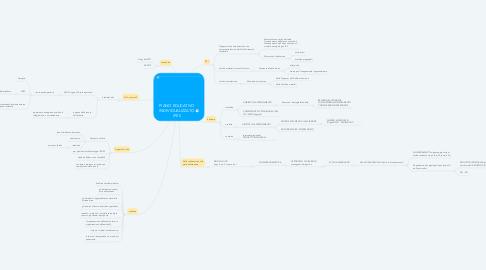 Mind Map: PIANO EDUCATIVO INDIVIDUALIZZATO (PEI)