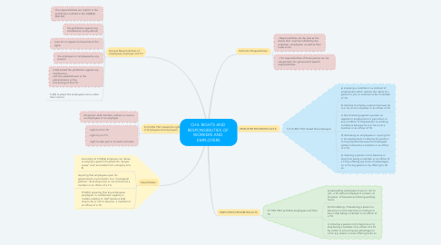 Mind Map: CH4: RIGHTS AND  RESPONSIBILITIES OF  WORKERS AND  EMPLOYERS
