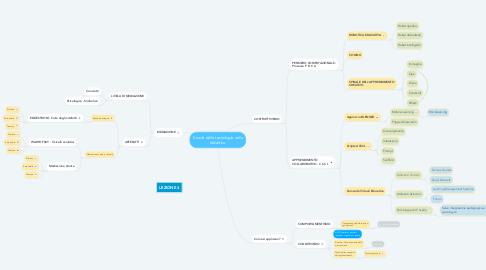 Mind Map: Il ruolo delle tecnologie nella didattica