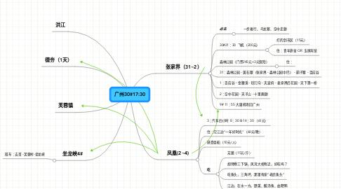 Mind Map: 广州30#17:30