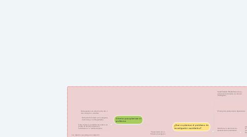 Mind Map: Planteamiento de un Problema Investigativo