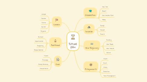 Mind Map: Future plan