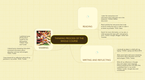 Mind Map: THINKING PROCESS OF THE WHOLE COURSE