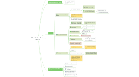Mind Map: A Year With Peter Drucker Summary