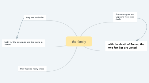 Mind Map: the family