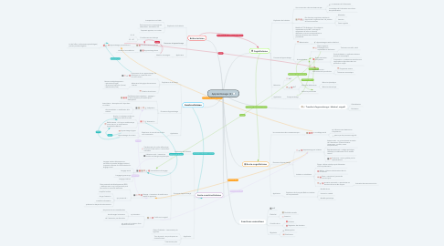 Mind Map: Apprentissage (1)