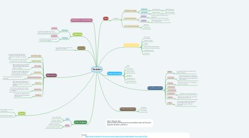 Mind Map: Parásitos