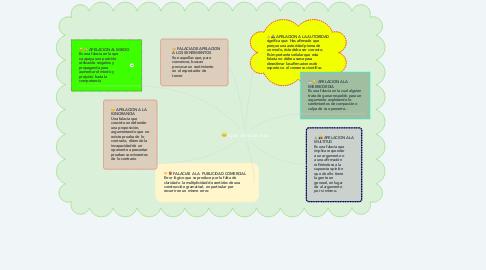 Mind Map: tipos de auditorios
