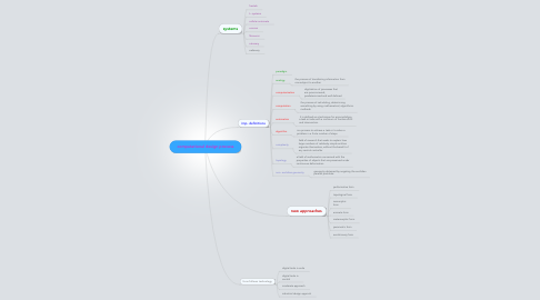 Mind Map: computational design process