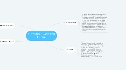 Mind Map: ENTORNO FINANCIERO ACTUAL