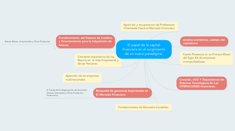 Mind Map: El papel de la capital financiera en el surgimiento de un nuevo paradigma.