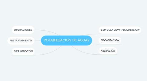 Mind Map: POTABILIZACION DE AGUAS