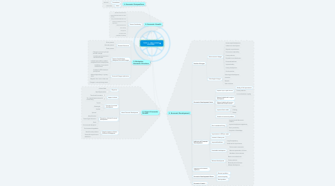 Mind Map: TOPIC 1 : MALAYSIAN ECONOMY