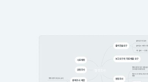 Mind Map: 행정조사