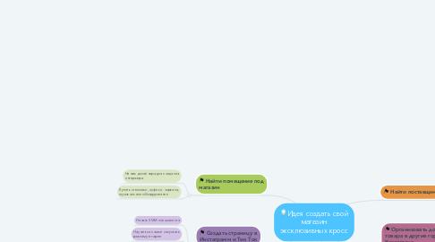 Mind Map: 💡Идея создать свой магазин эксклюзивных кросс
