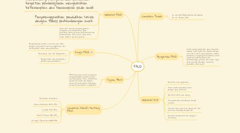 Mind Map: PAUD