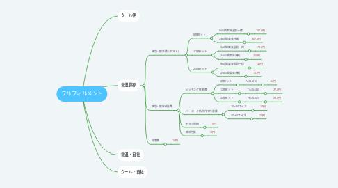 Mind Map: フルフィルメント