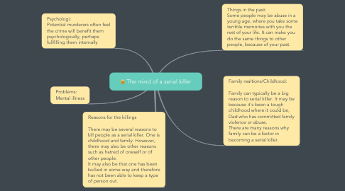 Mind Map: The mind of a serial killer