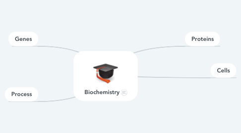 Mind Map: Biochemistry