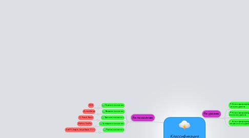 Mind Map: Классификацияязыковпрограммирования