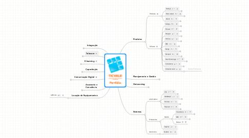 Mind Map: Portfólio