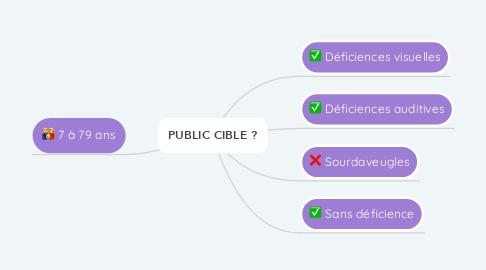 Mind Map: PUBLIC CIBLE ?