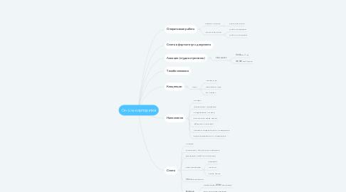 Mind Map: On-Line корпоратив