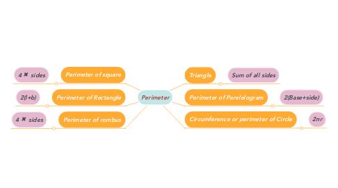 Mind Map: Perimeter