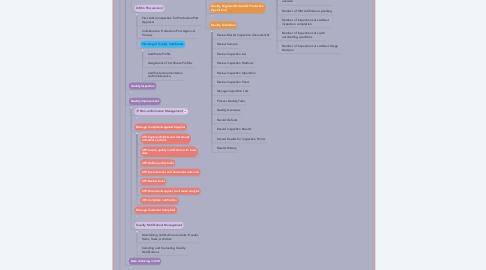Mind Map: Enterprise Quality Management System (EQMS)