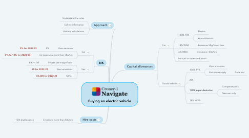 Mind Map: Buying an electric vehicle