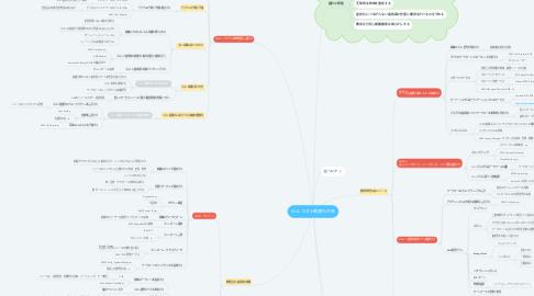 Mind Map: W-A コスト最適化の柱