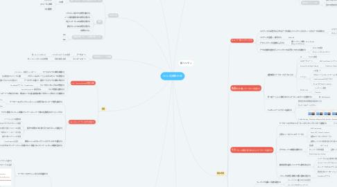 Mind Map: W-A 信頼性の柱