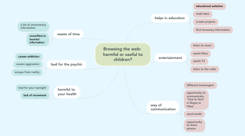 Mind Map: Browsing the web:  harmful or useful to children?