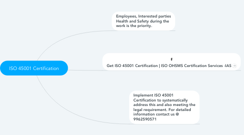 Mind Map: ISO 45001 Certification